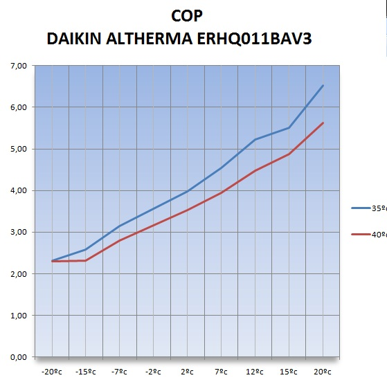Pump efficiency curve heat