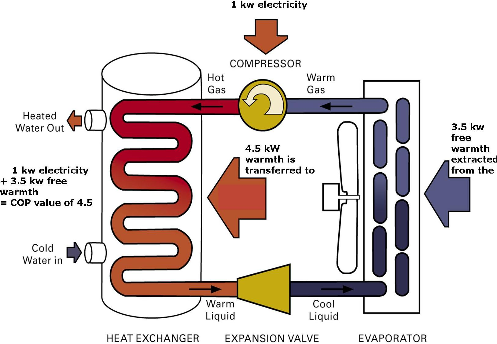 Hydronic Heating Gas Condensing Boilers Heat Pumps Solar Hot Water #BAA111