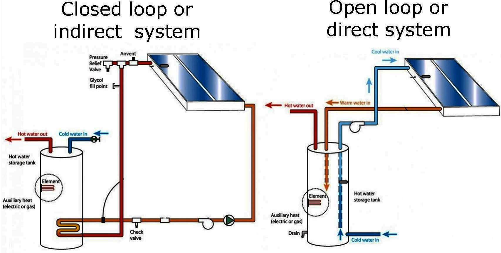 our company is professional produce Open loop solar water heating system,engaged in this line more than 10 years ,have ISO CE Circulation Type: Direct / Open Loop (Active)